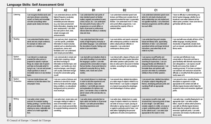 Self Assessment Grid